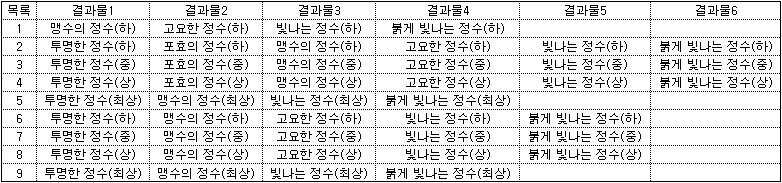 상의 추출 결과표