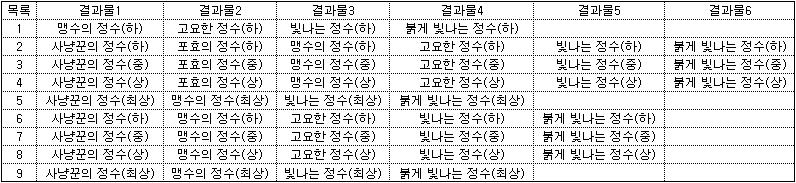 벨트 추출 결과표