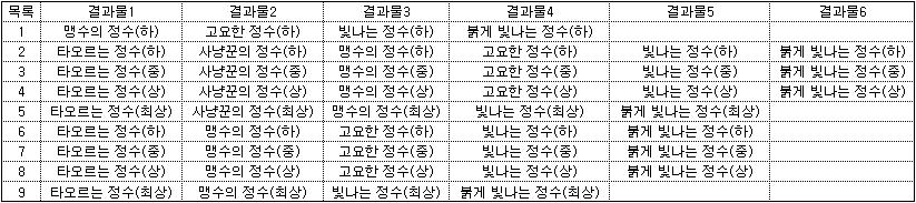 목걸이 추출 결과표