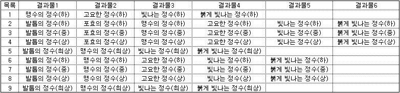 장갑 추출 결과표